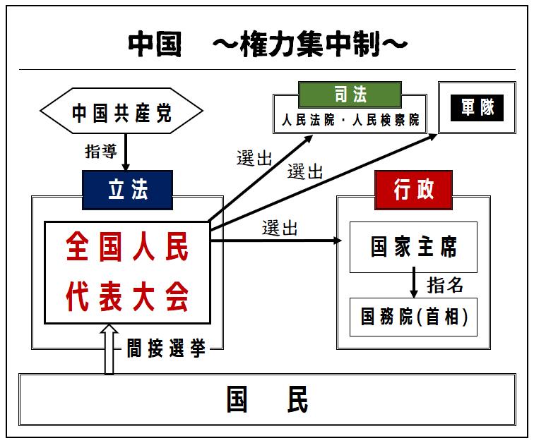 中国の政治体制