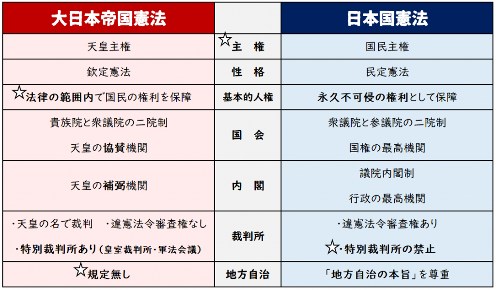 大 日本 帝国 憲法 日本 国 憲法 違い 5分で分かる大日本帝国憲法!特徴や日本国憲法との違いも説明