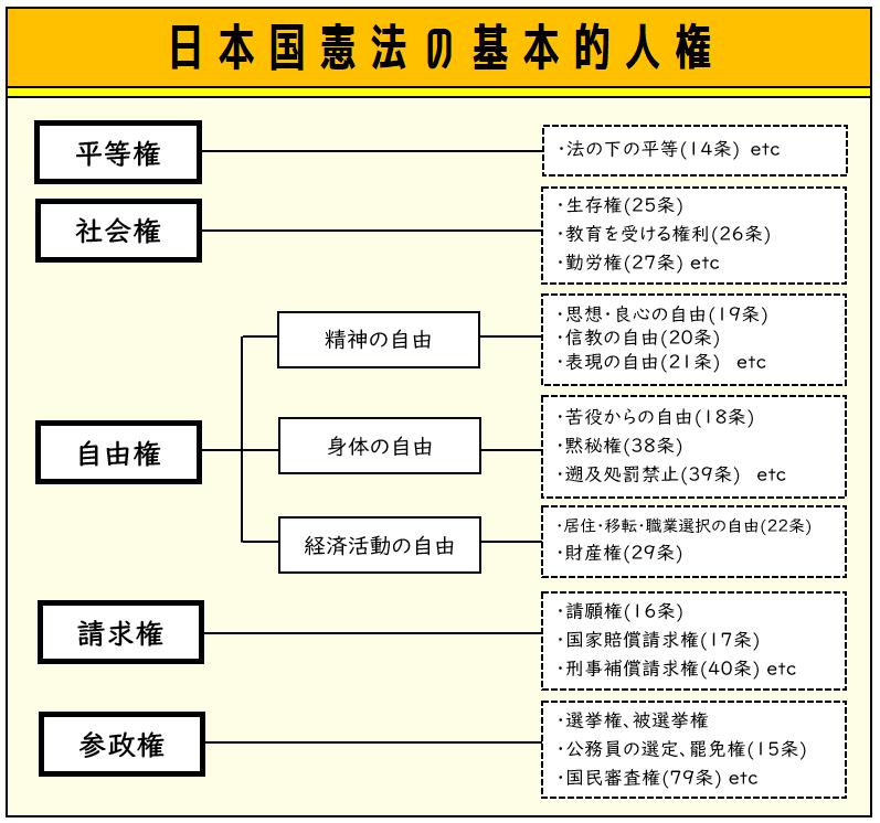 日本国憲法の基本的人権