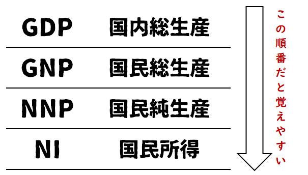 政経まとめ23 -GDPとGNP- 政経ポイントまとめ!