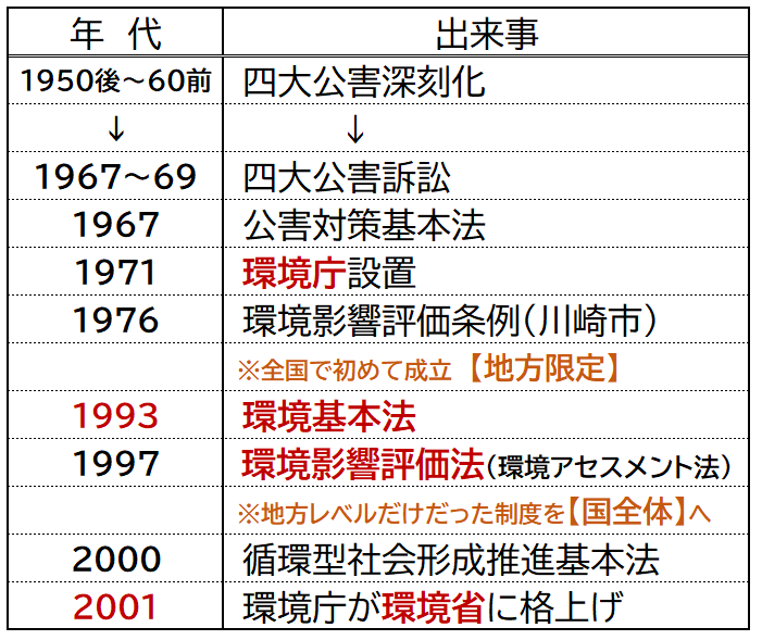 日本環境問題